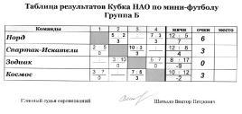Распиание игр и таблицы результатов